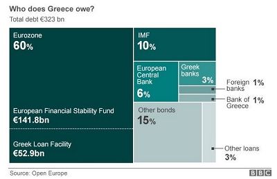 Who Greece Owes