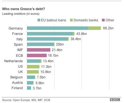 Greecedebtowners