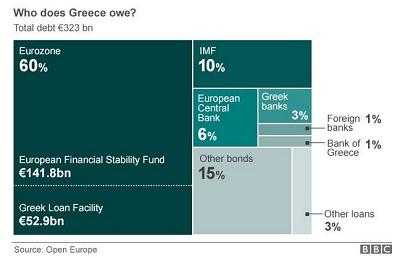 Who Greece Owes